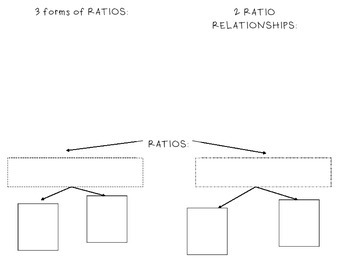 Ratios Foldable for INB