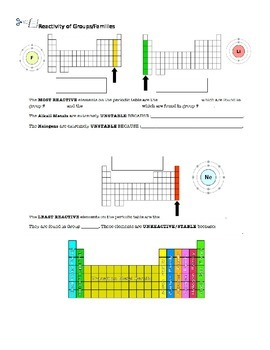 Reactivity of Groups on Periodic Table Worksheet/Interacti