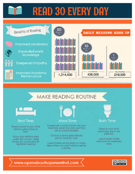 Read 30 Minutes Infographic