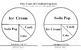 Reading Skills Making Circle Graphs 3 Activities w Math Fr