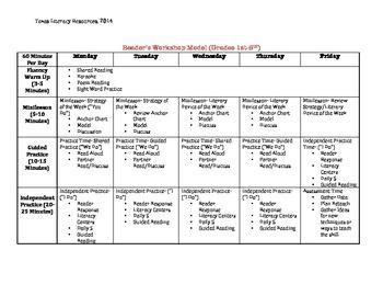 Reader's Workshop Model Set-Up Guide & Planning Sheet