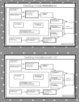 Reading Comprehension Diagram for Student Interventions an
