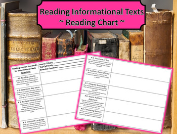 Reading Informational Text Graphic Organizer:Common Core S