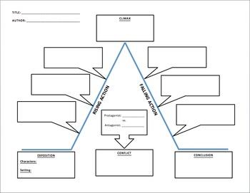 Reading Plot Diagram