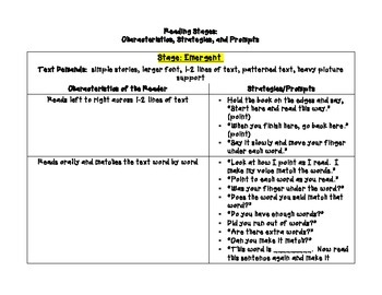 Reading Stages:  Characteristics, Strategies, and Prompts