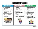 Reading Strategies Chart