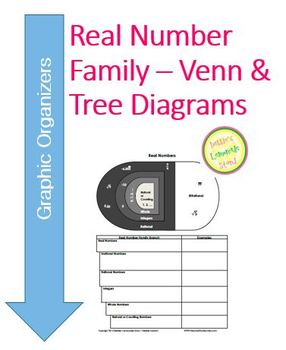 Real Number Family - Venn and Tree Diagrams, 20 practice problems
