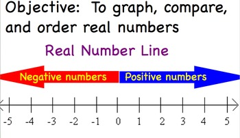 Real Numbers Graph, Compare, and Order - Algebra