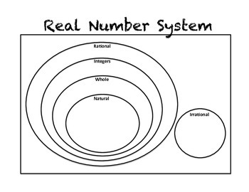 Real Number System SmartPal™ Templates