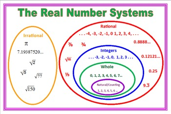 Silent Teacher Poster Real Number Systems