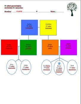 Realidades 1 5A Family Tree Listening Activity