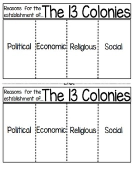 Reasons for the Establishment of the 13 English Colonies