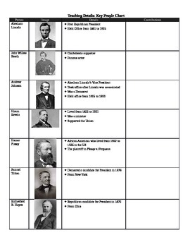 Reconstruction and Post Civil War Era Key People Chart