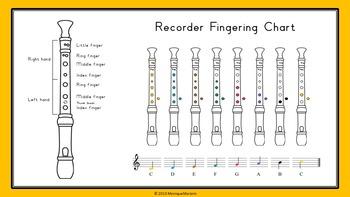 Recorder Fingering Chart - Interactive PowerPoint Slide show