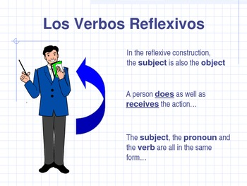 Reflexive Verb Introduction
