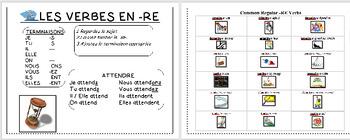 Regular -RE Verbs Infographic