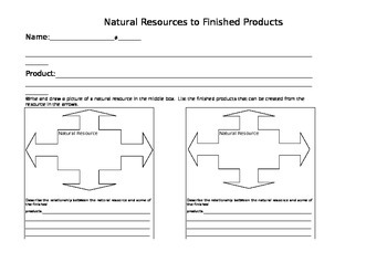 Resource to Product