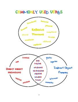 Resources for Spanish teachers (pronouns)