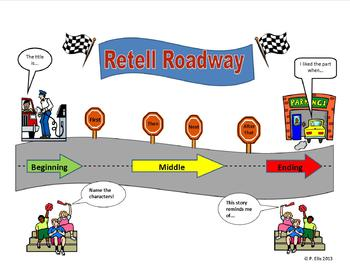 Retell Roadway Common Core Reader Response