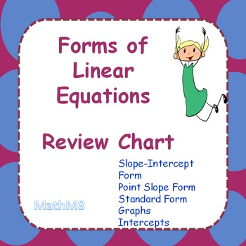 Reviewing Forms of Linear Equations Chart