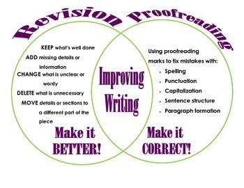 Revision vs. Proofreading