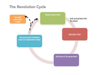 Revolution Cycle: A study in political revolutions