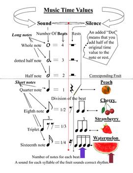 Rhythm Fruit