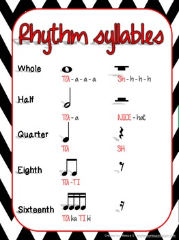 Rhythm Syllable Anchor Chart *FREEBIE*
