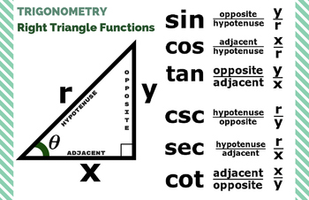 """Right Triangle Functions [TRIG] - Classroom Poster 11"""" x 17"""""""