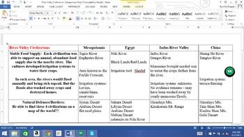 River Valley Civilizations Comparison Chart