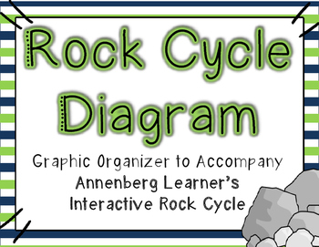 Rock Cycle Diagram (Annenberg Learner's Interactive Rock C