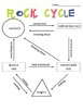Rock Cycle Handout and Quiz