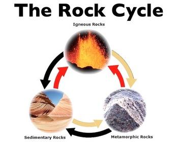 Rock Cycle Keynote