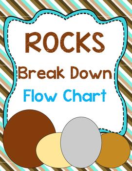 Rocks Break Down Flow Chart