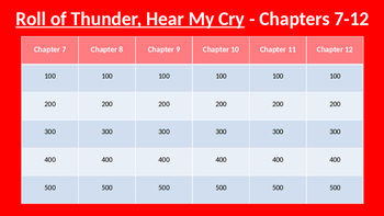 Roll of Thunder, Hear My Cry Jeopardy (Chapters 7-12)