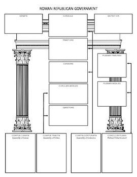 Roman Republican Government
