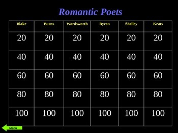 Romantic Poets Jeopardy: Blake, Burns, Wordsworth, Byron,
