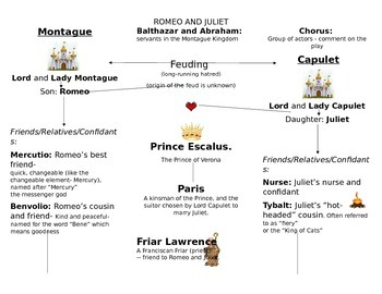 Romeo and Juliet Character Chart and Literary Terms