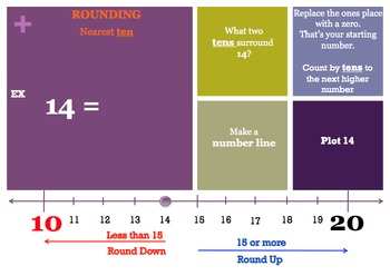 Rounding: Whole Numbers (Using Number lines): MAC PowerPoi