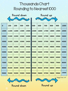 FREE Rounding to Nearest Thousand 1000 Chart and Worksheets