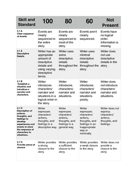 Rubric for Writing Fairy Tales