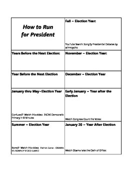 Running For President & the Electoral College