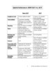 NEW SAT vs ACT: Key Similarities and Differences