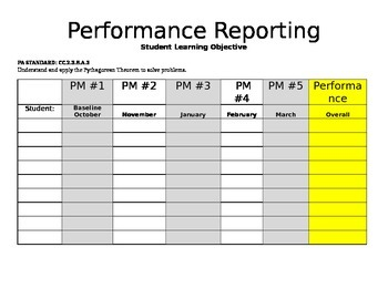 SLO Performance Reporting Chart