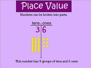 SMARTboard Understanding Place Value