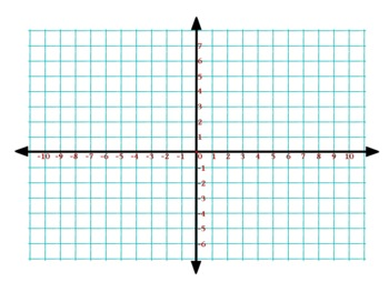 SOL 6.11 Coordinate Plane Vocabulary Review Game