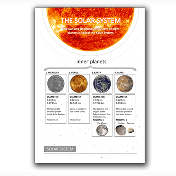 SOLAR SYSTEM white background POSTERS