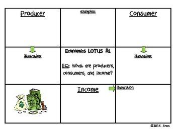 SS Economics Vocabulary LOTUS #1