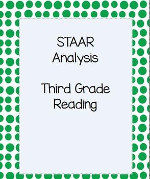 STAAR Data Analysis- Third Grade Reading