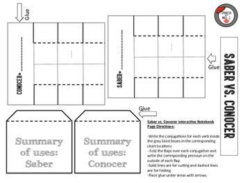 Saber vs. Conocer Interactive Notebook Page